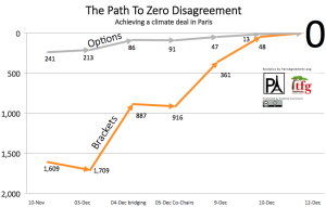Path To Agreement Chart 300x191 Home